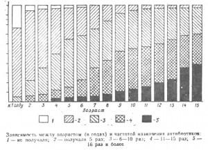 Зависимость между возрастом и частотой назначения антибиотиков